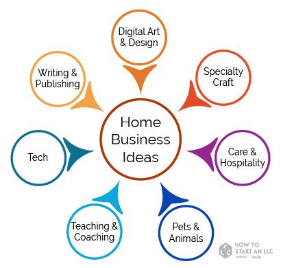 40 Home Business Ideas How To Start An Llc