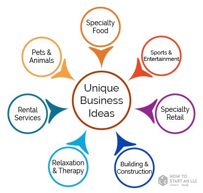 40 unique business ideas how to start an llcrental businesses; pet \u0026 animal businesses