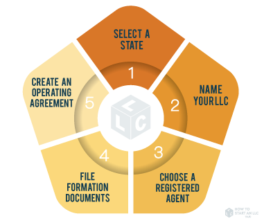 Form An Llc In 5 Easy Steps How To Start An Llc