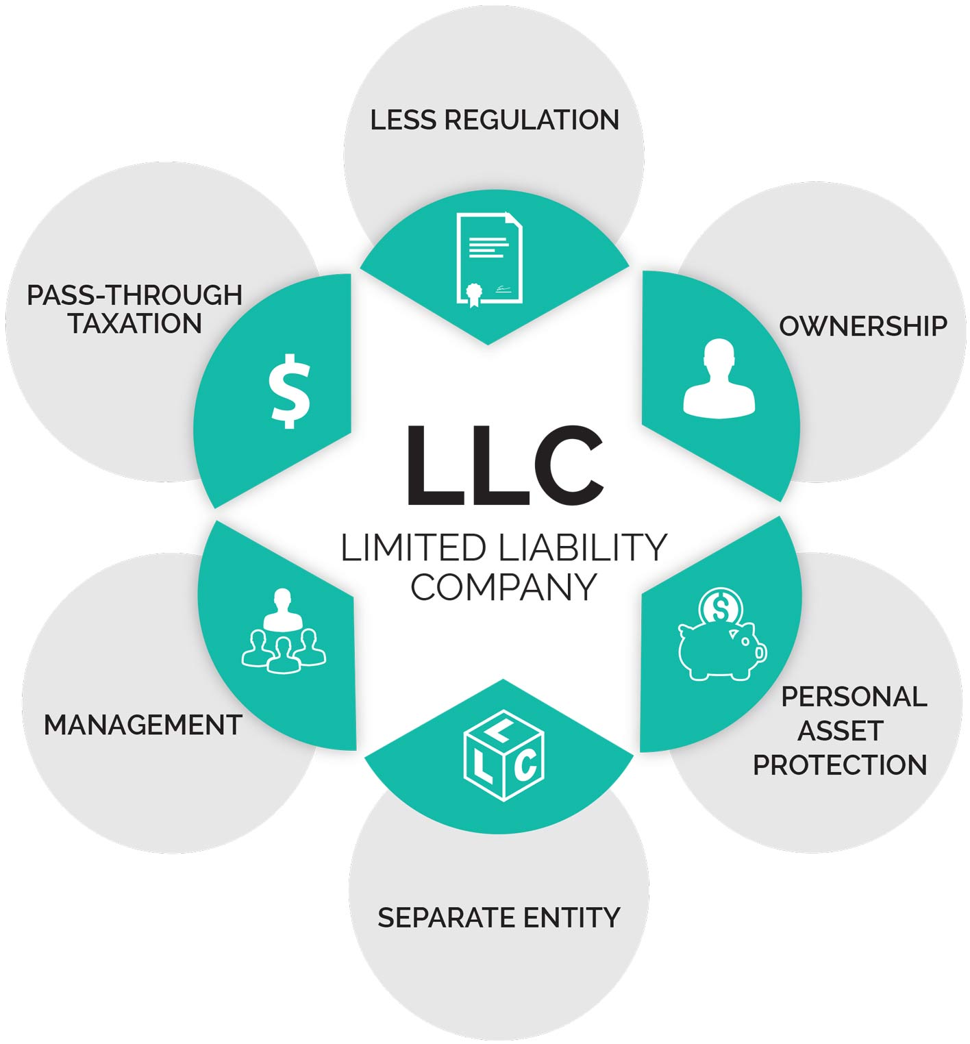 Benefits of Starting an LLC
